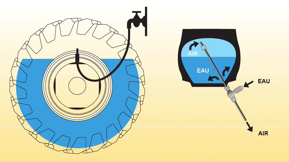 Bertrand Pneus distribue pneus estage-eau